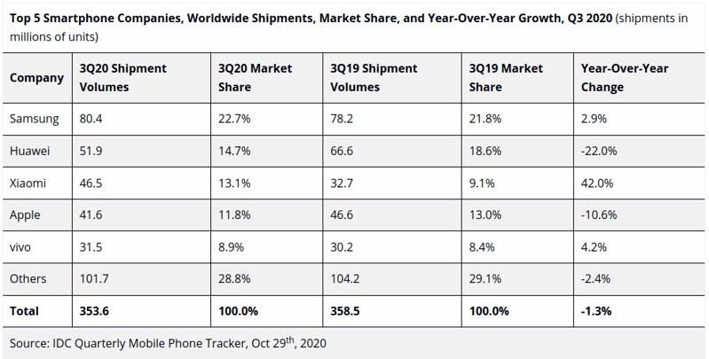 Smartphone 2020Q3 Market Share YoY Growth