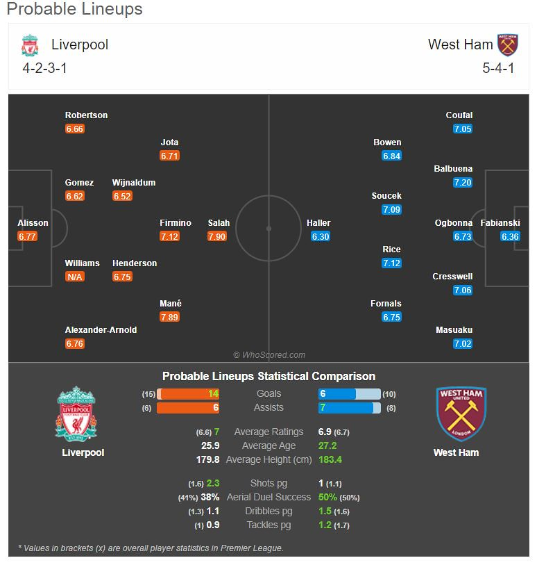 Probable match lineup on Match of the Day: Liverpool Vs West Ham