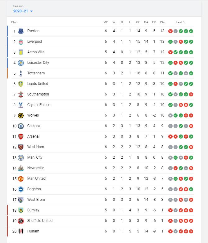 Premier League Standings before Match of the Day 3/10/20