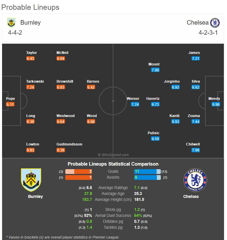 Probable match lineup on Match of the Day: Burnley Vs Chelsea