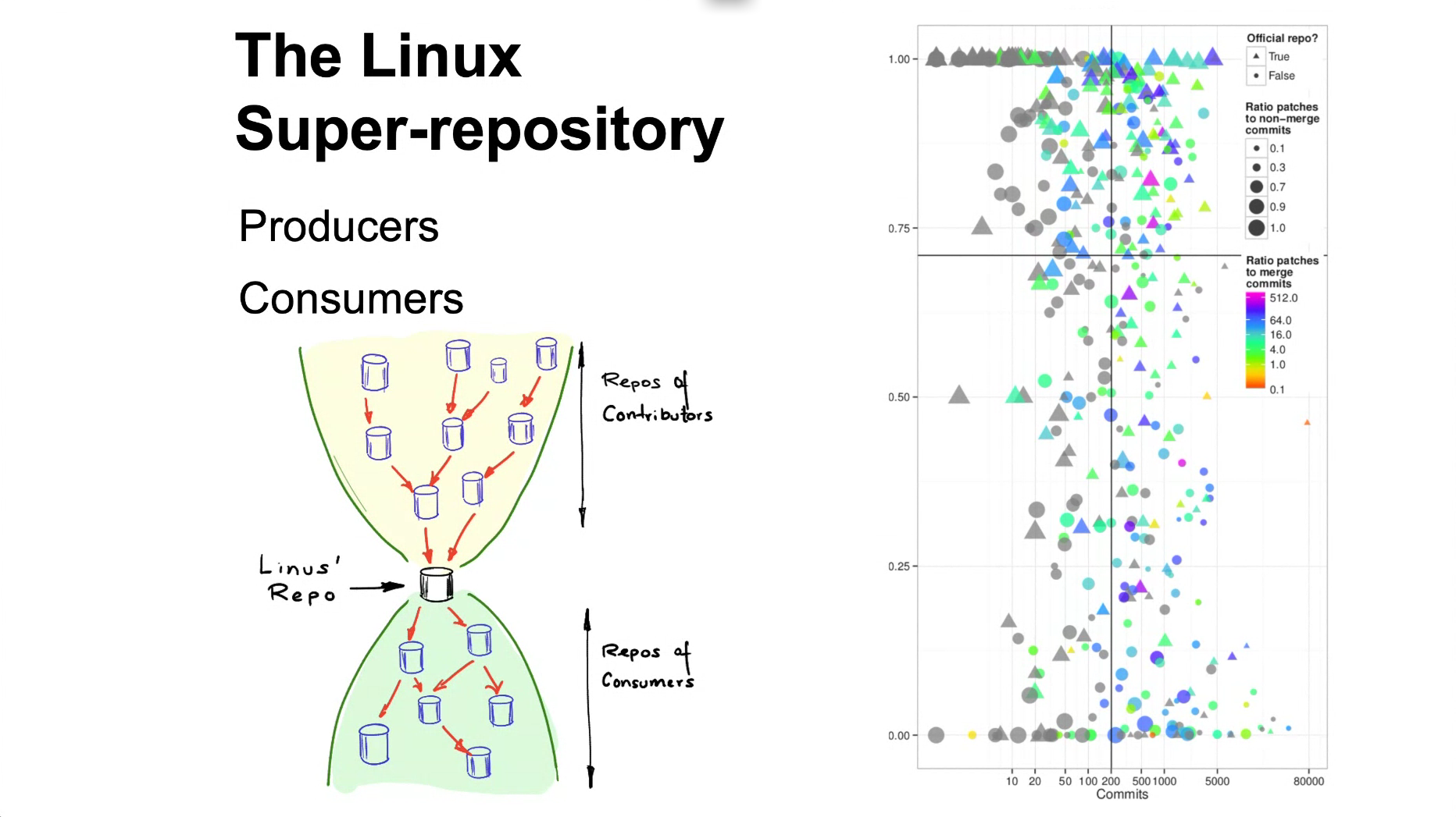 The Linux Super-Repository, by Daniel Germán