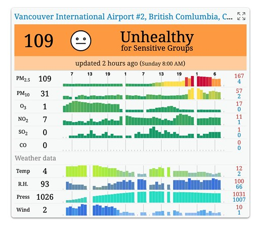 Air Quality Morning After Halloween Fireworks | by Canadian Veggie
