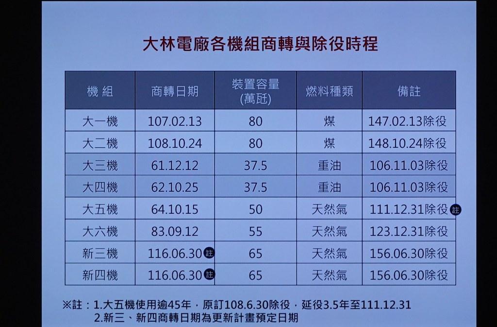 大林電廠機組除役時程表。立委賴瑞隆質詢簡報