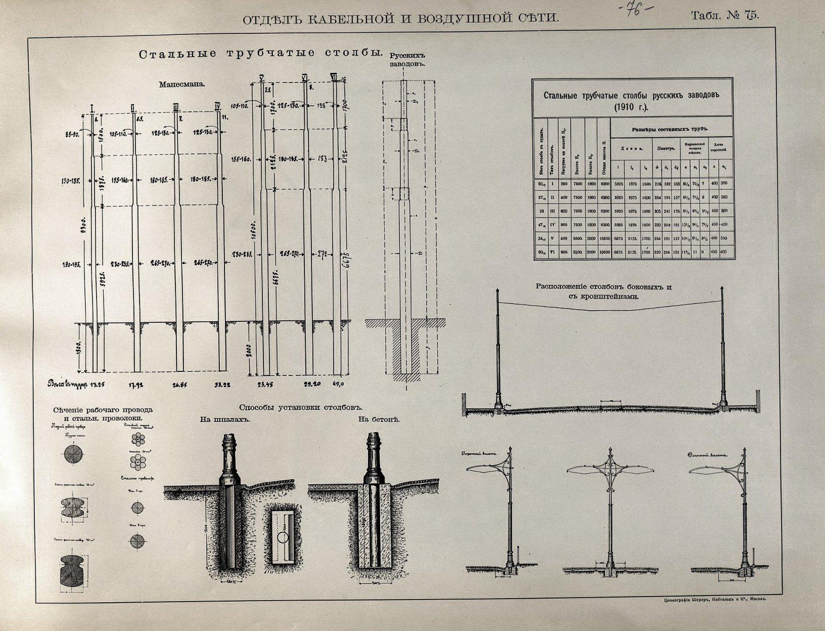 76. Стальные трубчатые столбы, сечение рабочего провода и стальной проволоки