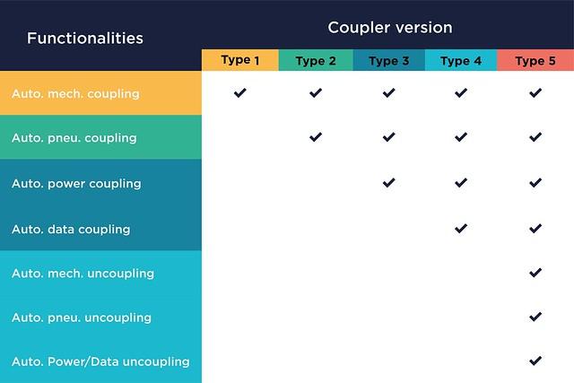 DAC - Digital Automatic Coupler