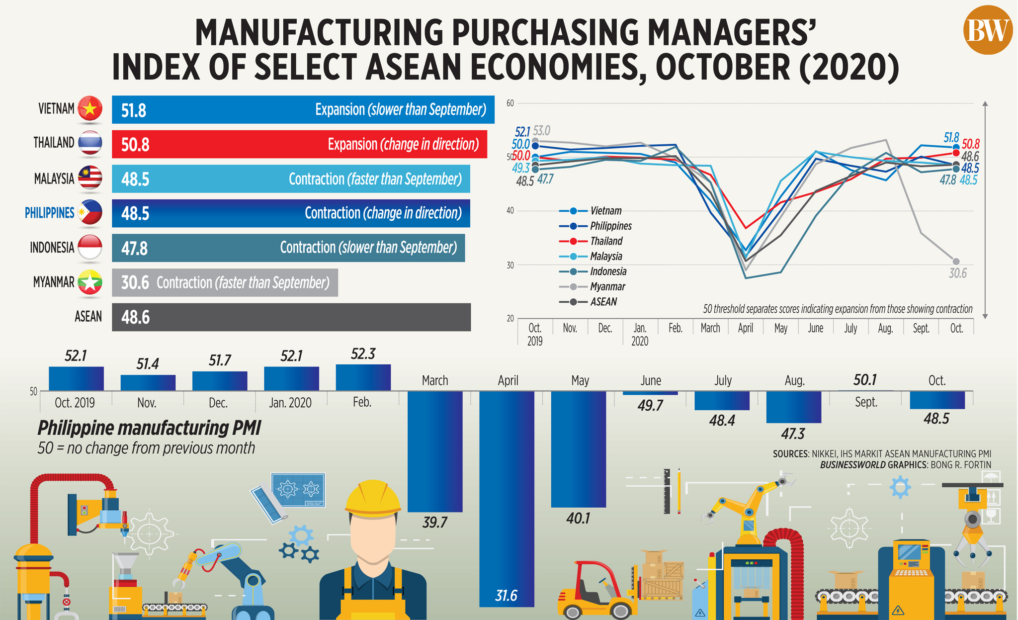 50562792032 fee85094d8 o - Manufacturing purchasing managers' index of select ASEAN economies, October (2020)