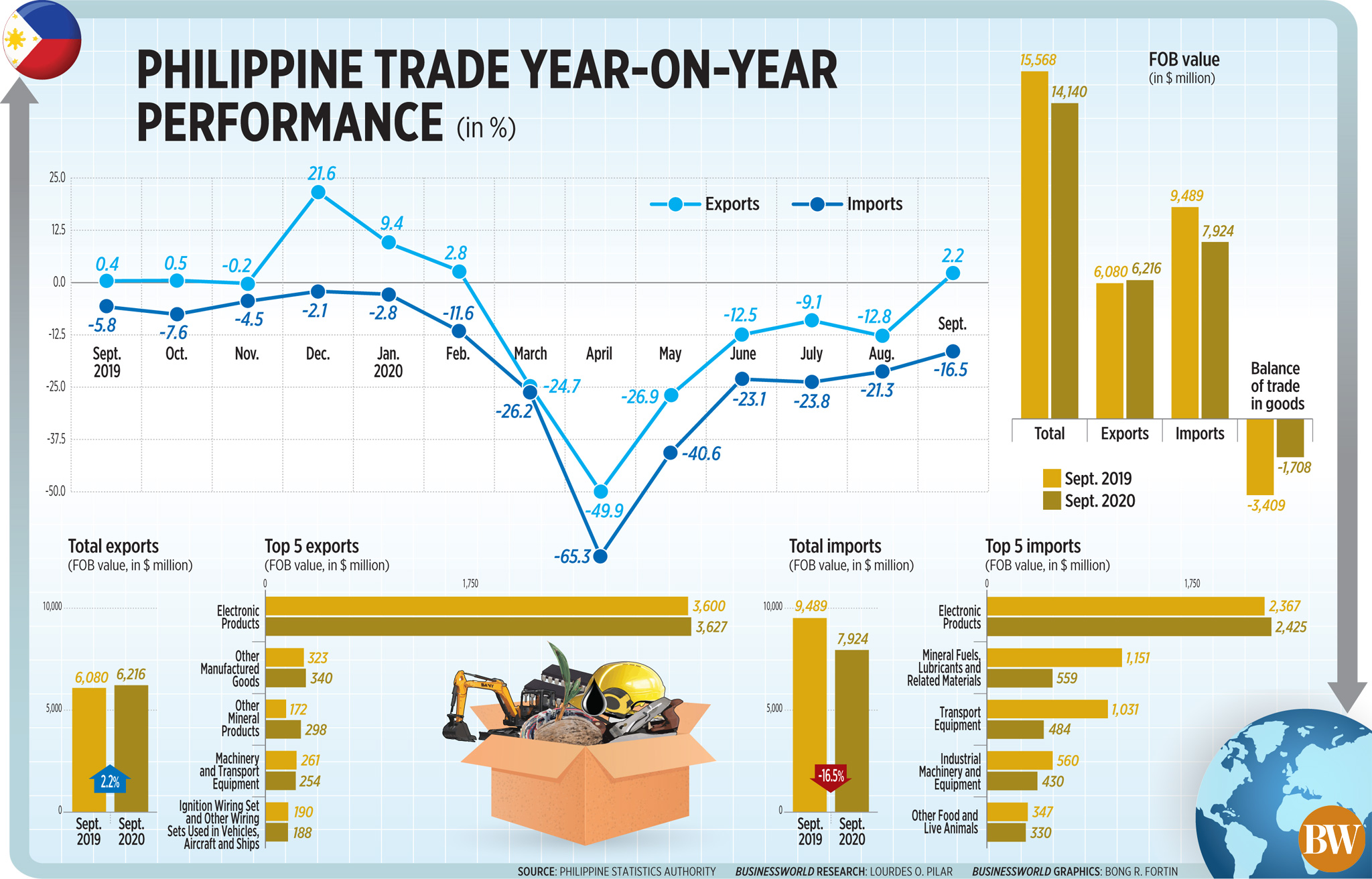 50566024211 f03132ac9e o - Philippine trade year-on-year performance (Sept. 2020)