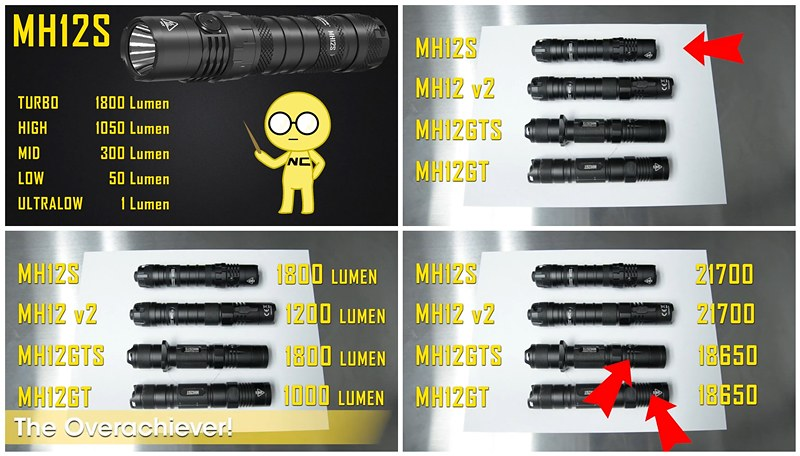 Nitecore MH12S Ultra Compact Tactical Flashlight - USB-C Rechargeable w_ 5000mAh 21700 Battery 1