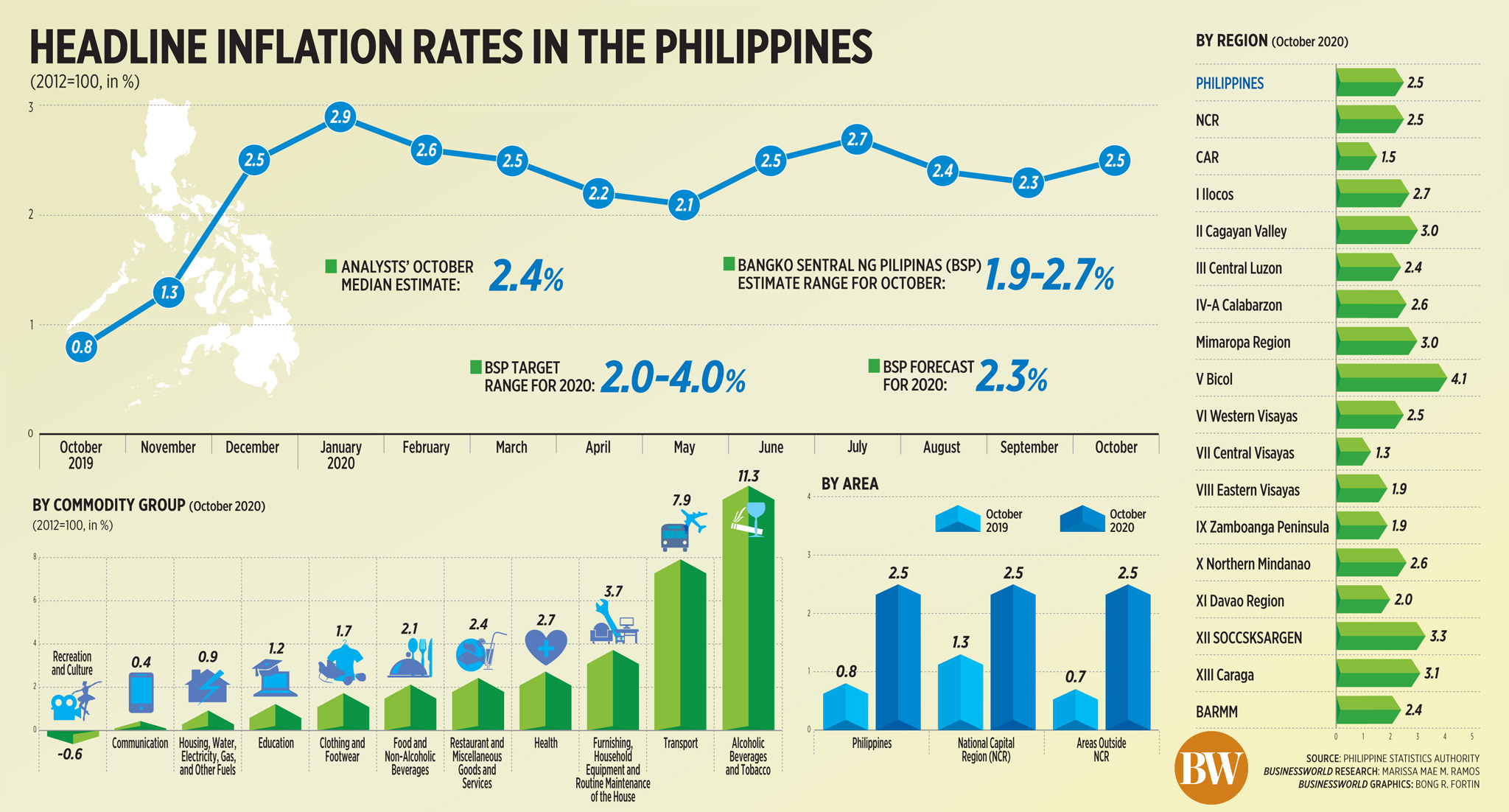 50569562562 9f06a64e27 o - Headline inflation rates in the Philippines (Oct. 2020)