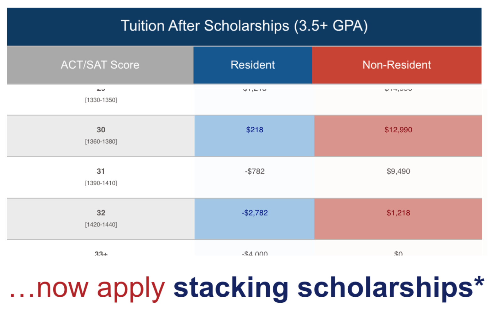 Academic Merit Scholarship Tuition Results Excerpt