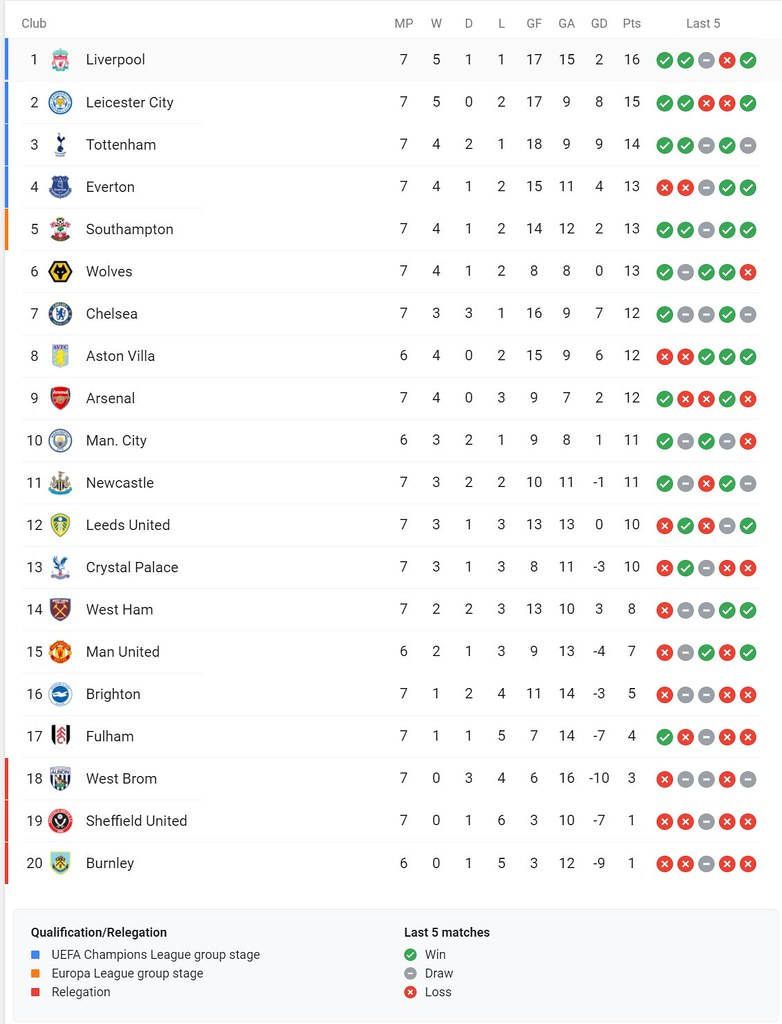 Premier League Standings before Match of the Day 7/11/20