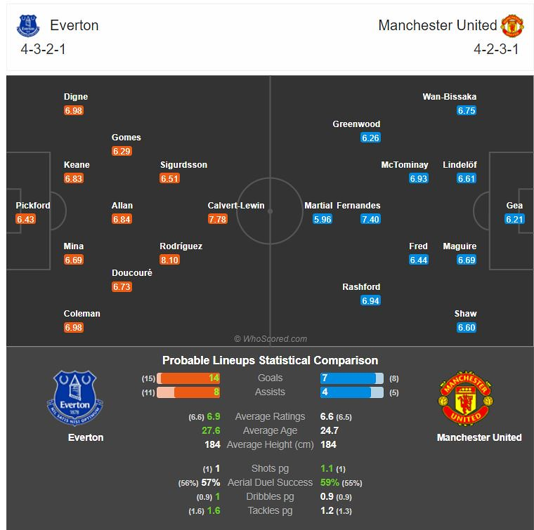 Probable match lineup on Match of the Day: Everton Vs Manchester United