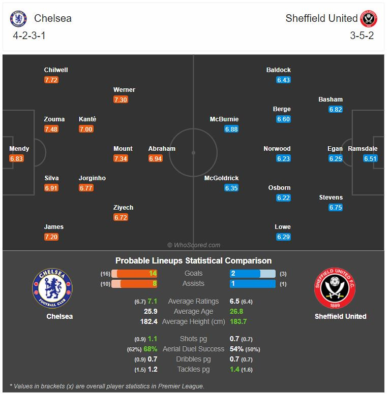 Probable match lineup on Match of the Day: Chelsea Vs Sheffield United