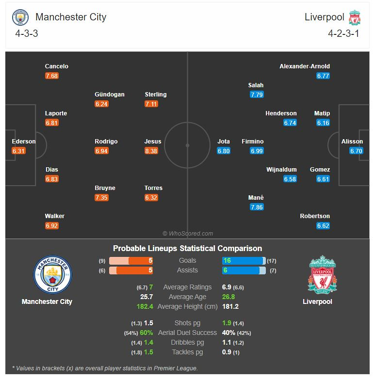 Probable match lineup on Match of the Day: Manchester City Vs Liverpool