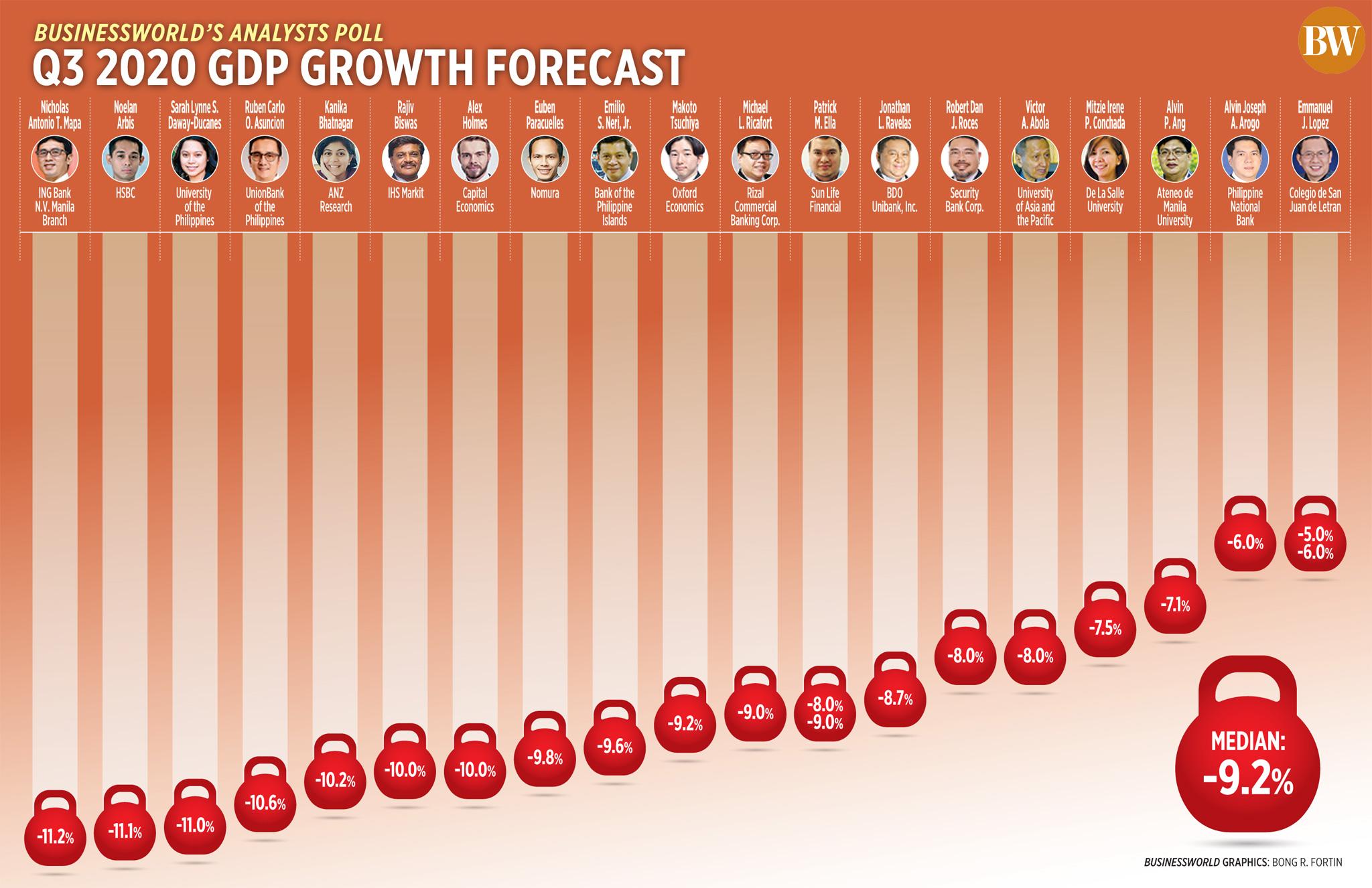 Q3 2020 GDP growth forecast