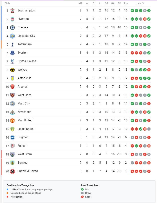 Premier League Standings before Match of the Day 2 8/11/20