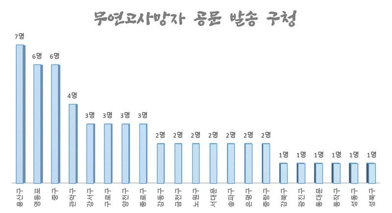 10월_구청별 무연고사망자