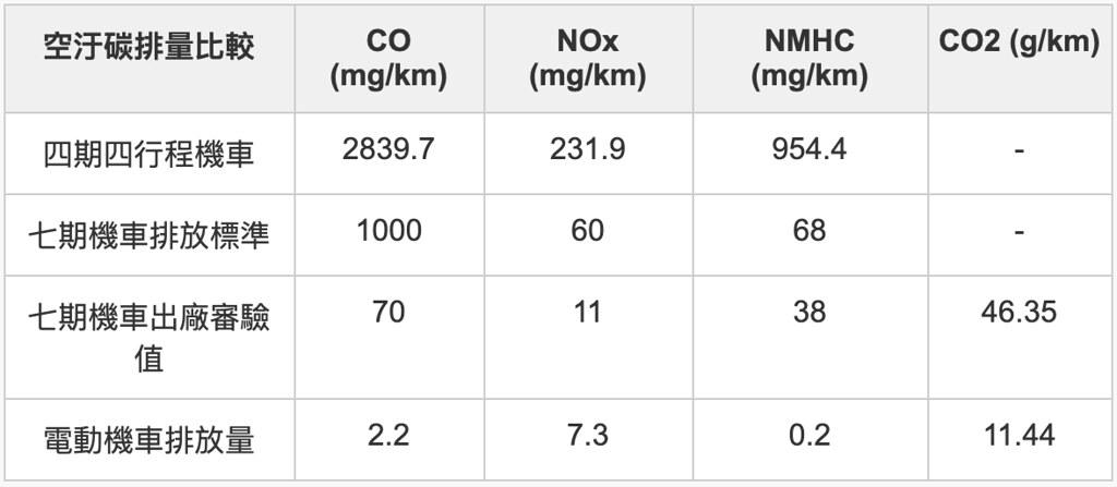 燃油機車與電動機車空污碳排量比較。地球公民基金會製圖