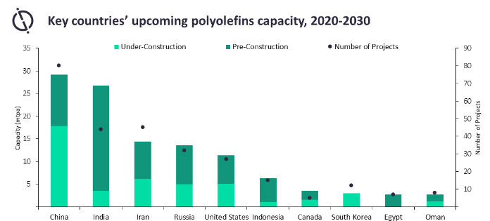 Packaging/healthcare segments to help polyolefins market stay afloat
