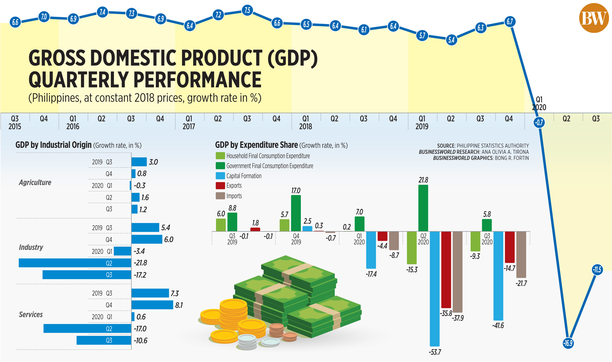 Gross domestic product (GDP) quarterly performance (Q3 2020)