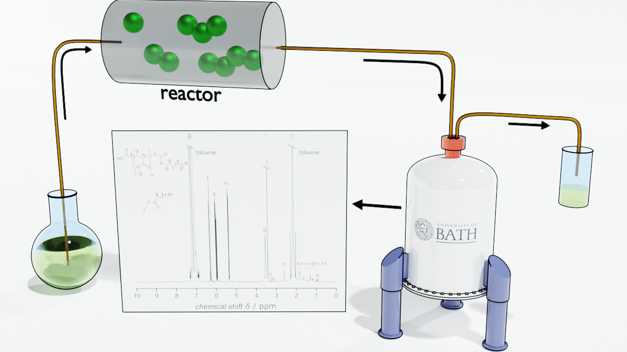Polymer molecule growing