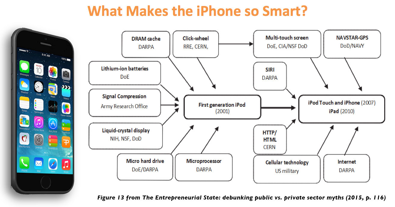 A chart showing the components (such as lithium ion batteries, touchscreen technology, and wireless protocols) that fed into the iPod, iPad, and iPhone, along with their associated public institutions (such as DARPA, CERN, and DoD/DoE)