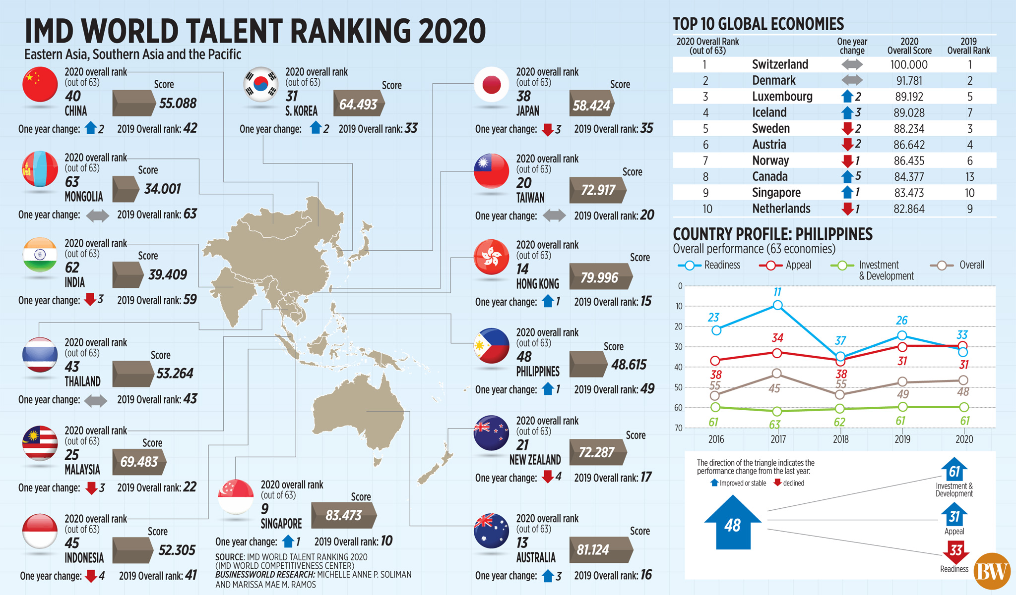 IMD world talent ranking 2020