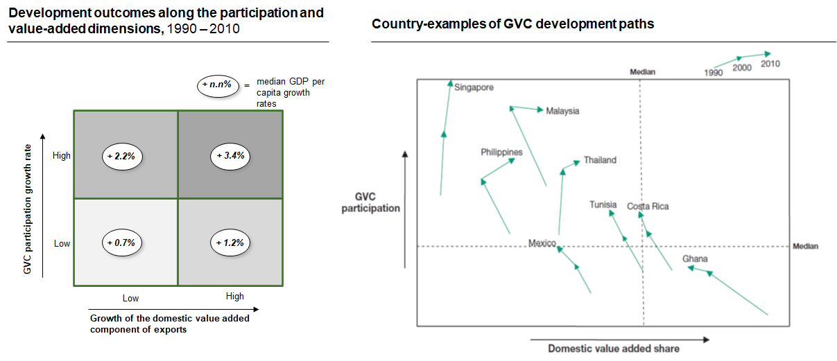 GVCs development strategies