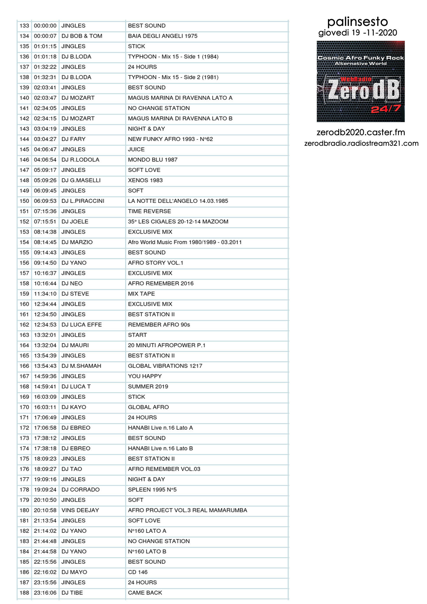 zerodb 19-11-2020