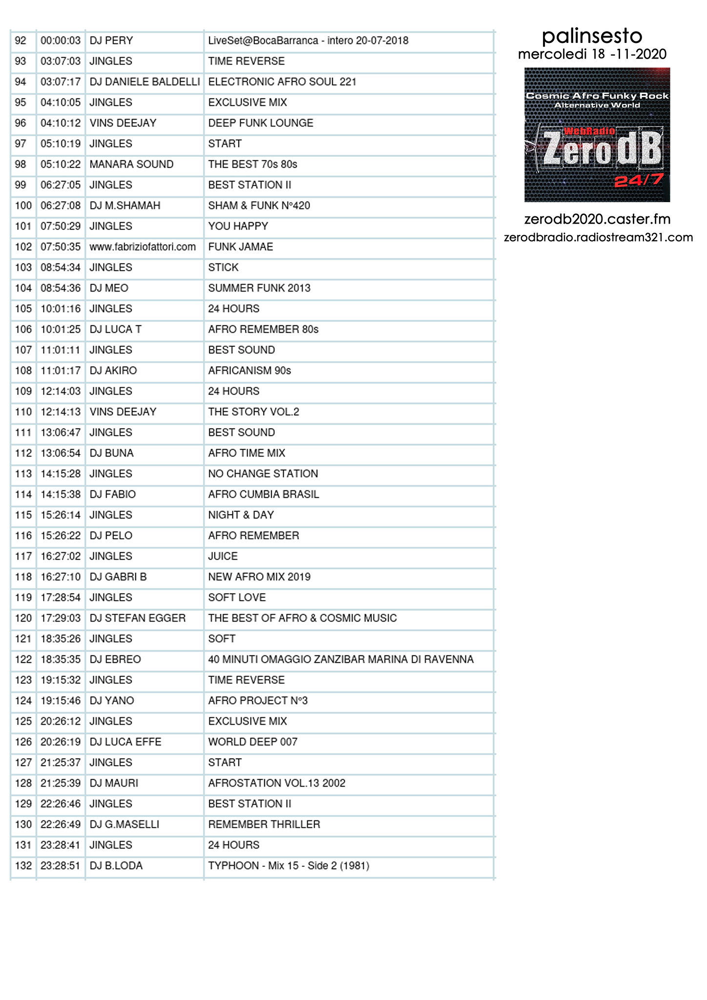 zerodb 18-11-2020