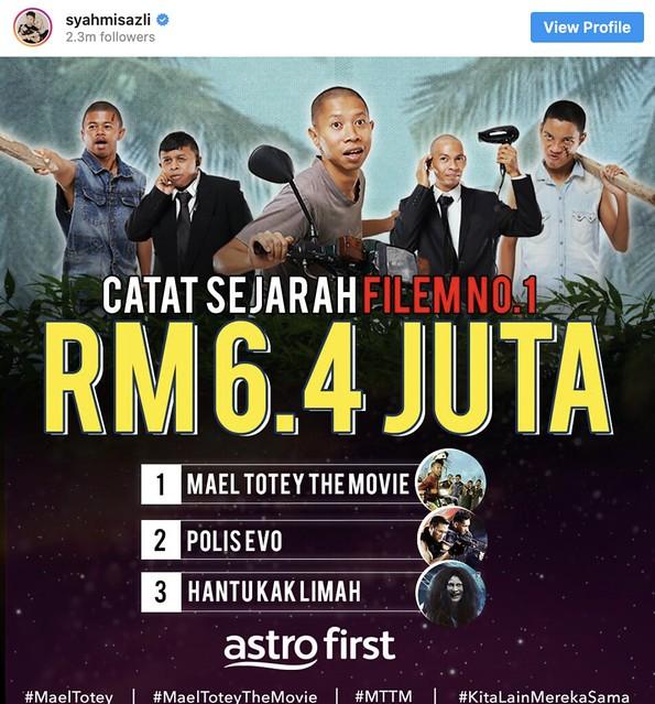 Mael Totey The Movie Raih Kutipan Paling Tinggi Astro First, Pecah Rekod Polis Evo