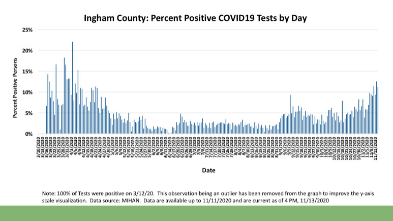 COVID-19 Cases Rising Rapidly in Ingham County