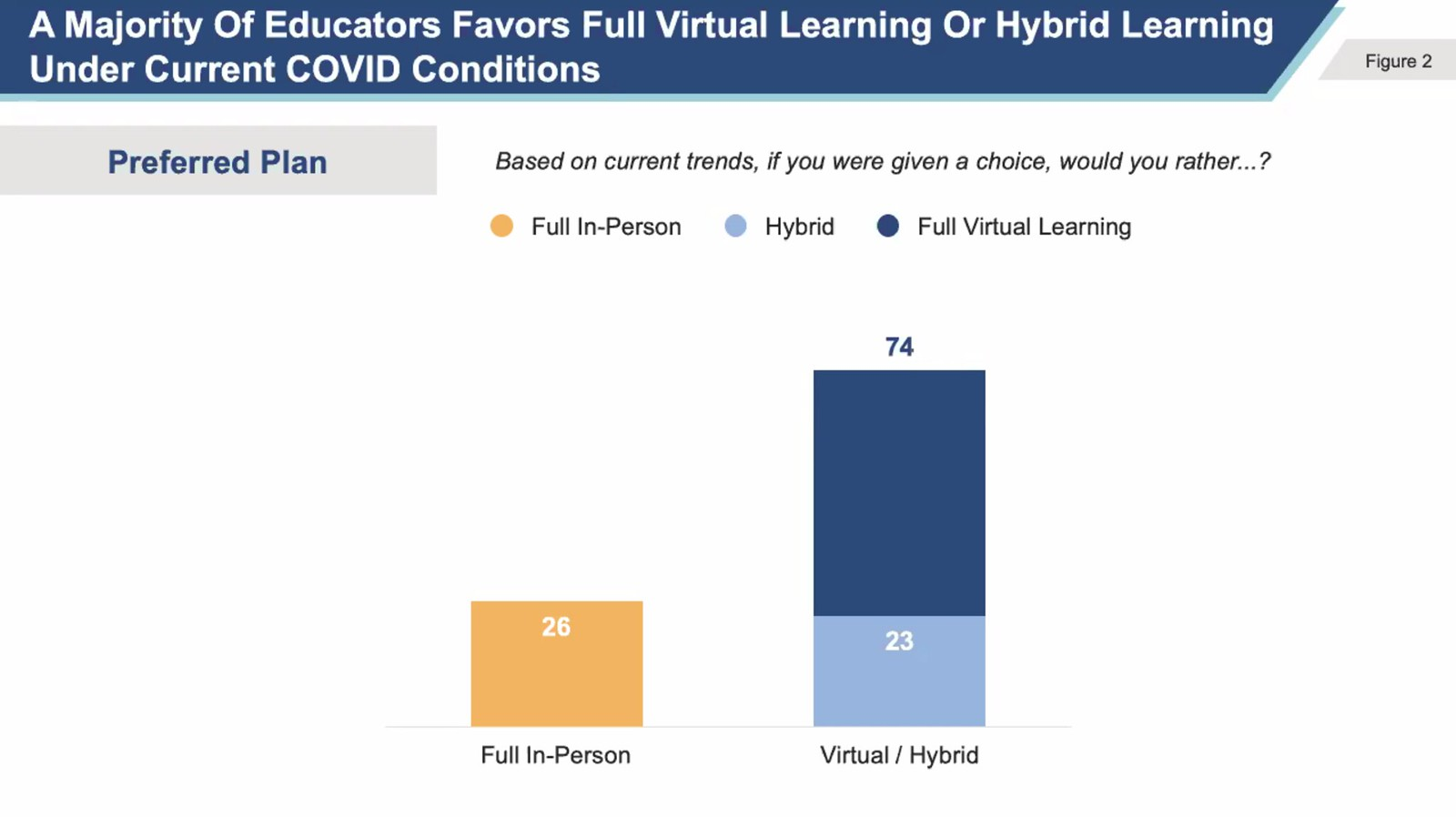 Poll Shows Michigan Teachers are Concerned About Teaching During COVID-19