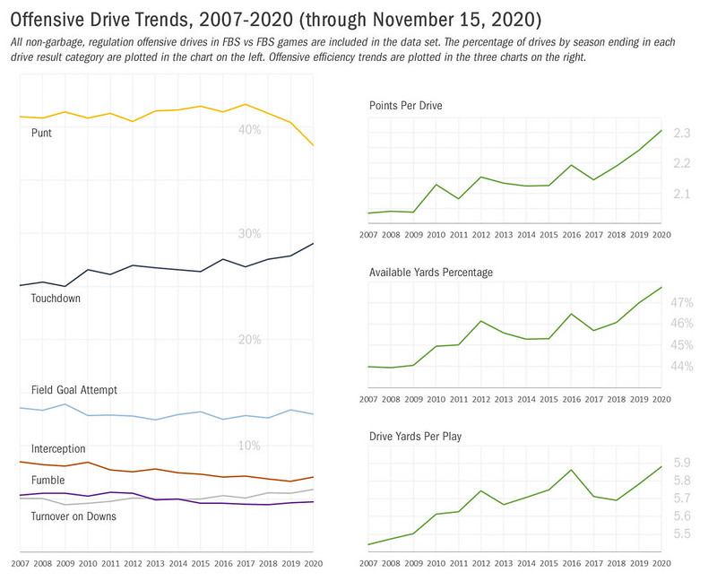 offensive drive trends