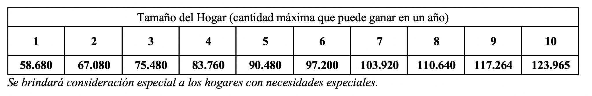 AMI chart spanish
