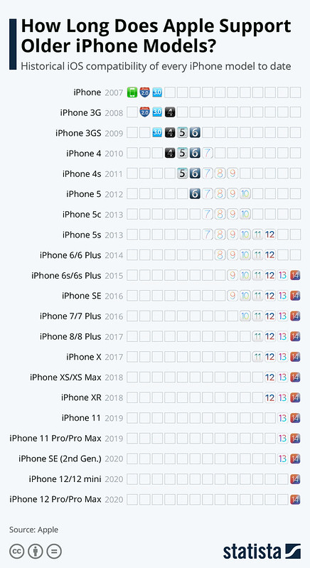 Apple Dilihat Menyokong Iphone Sehingga 6 Tahun