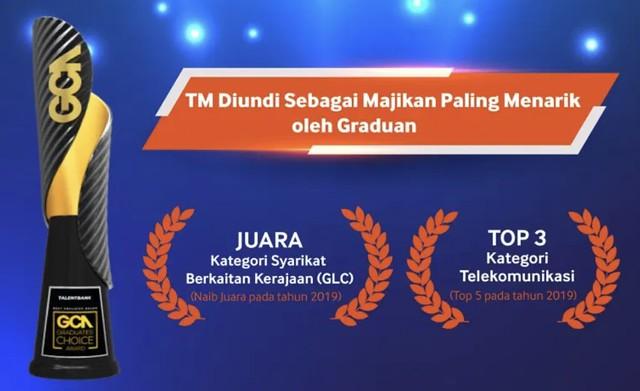 Graduan Memilih Tm Sebagai Majikan Paling Menarik Di Malaysia