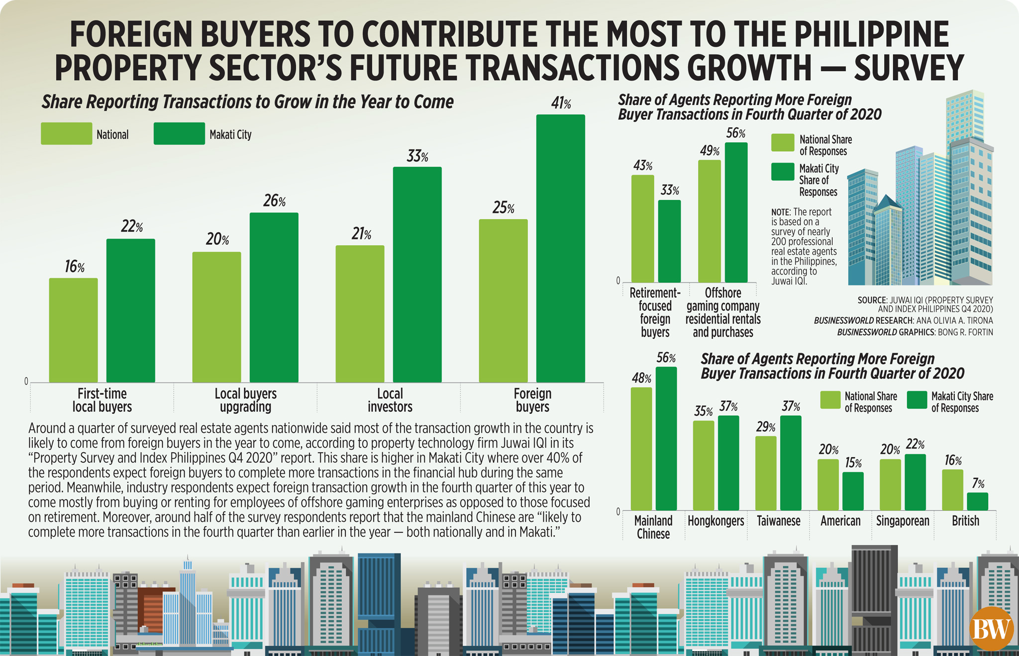 Foreign buyers to contribute the most to the Philippine property sector's future transactions growth — survey