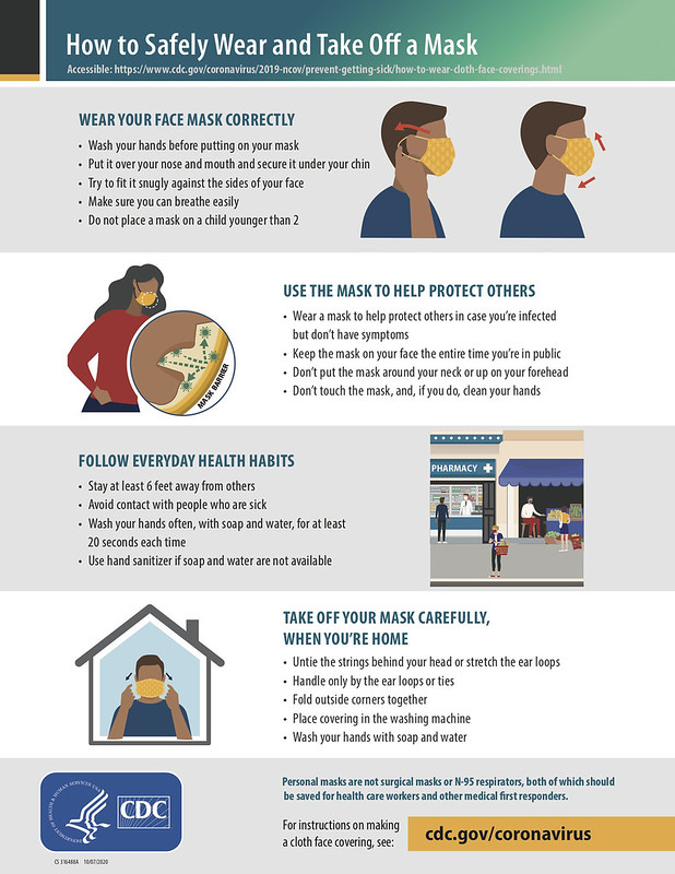 How to Wear Masks