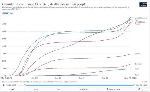 人口100万人あたりの累積死者数の比較