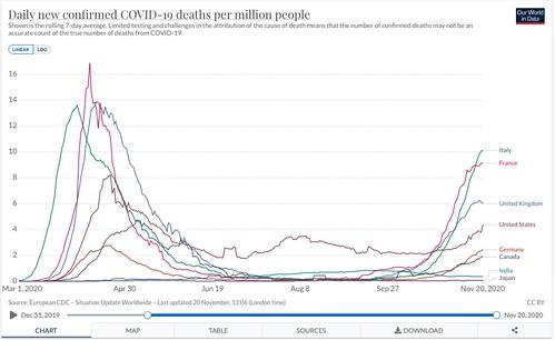 人口100万人あたりの死者数(7日平均)の比較