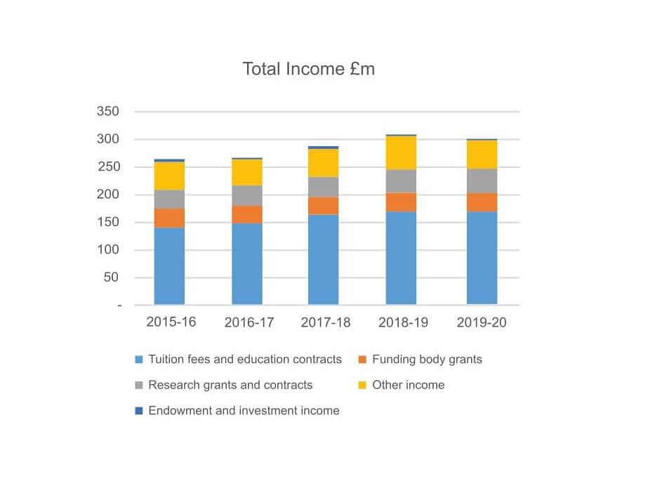 Total income graph