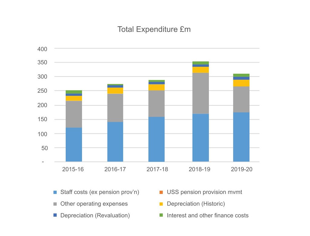 Expenditure graph