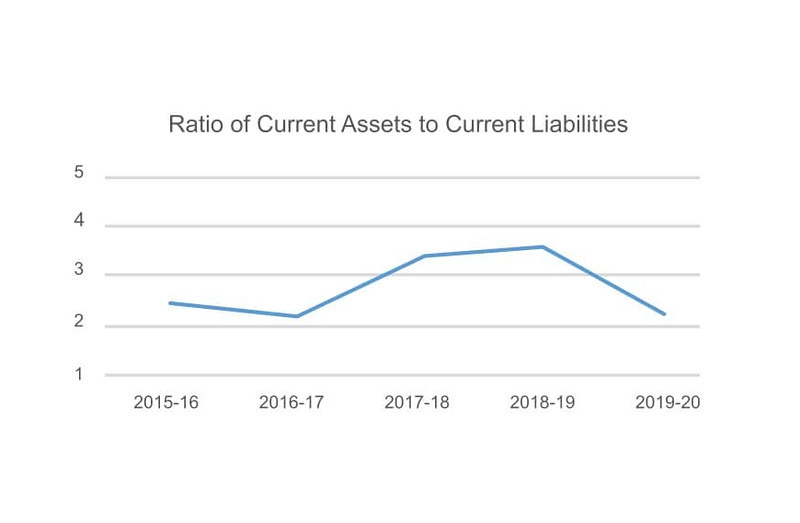Ratio of current assets to current liabilities graph