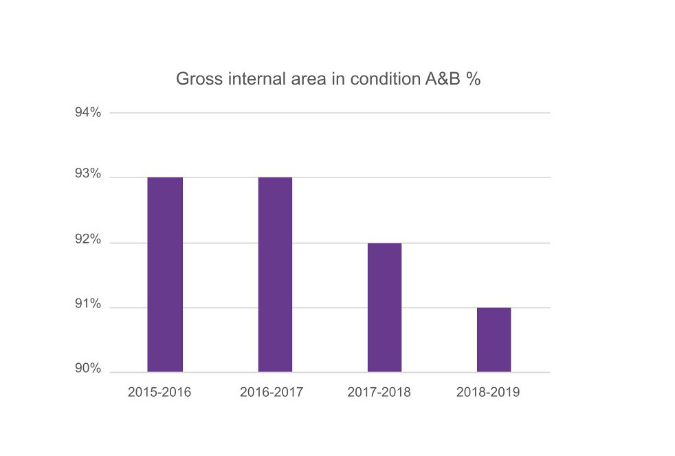 Gross internal area in condition graph