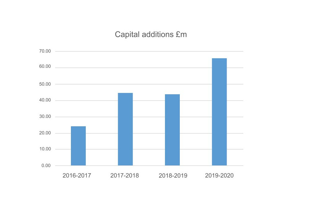 Capital additions graph
