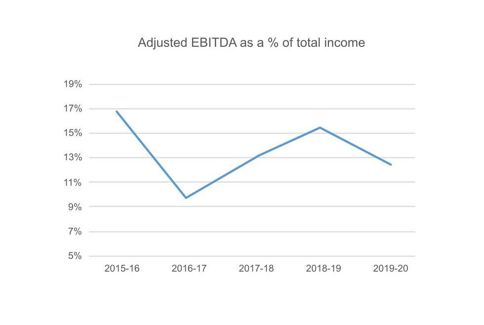 Adjusted EBITDA graph