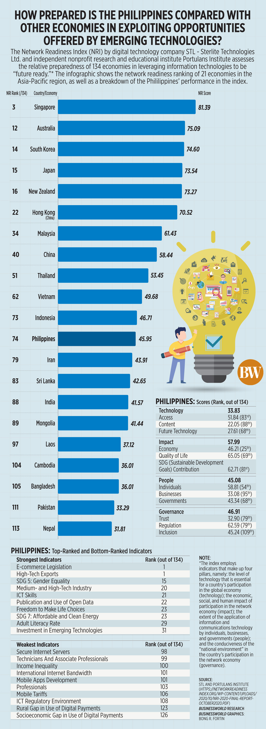 How prepared is the Philippines compared with other economies in exploiting opportunities offered by emerging technologies?