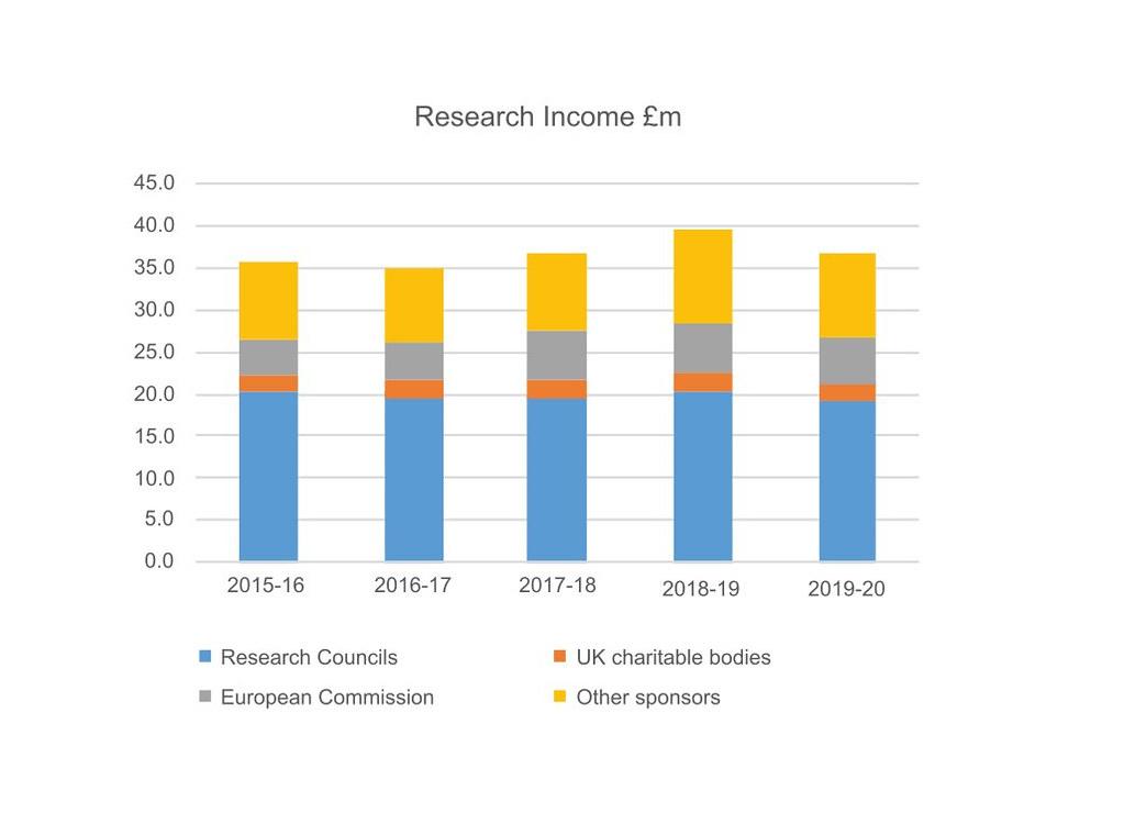 Research income graph