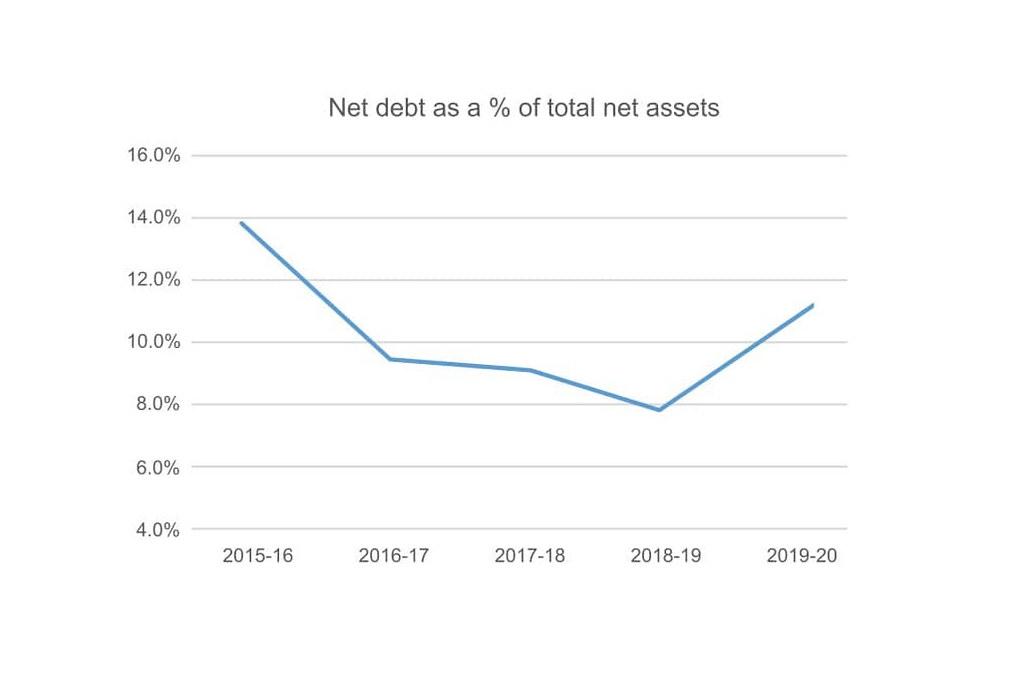Net Debt to Net Assets – Gearing graph